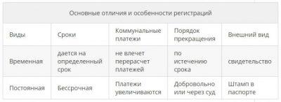 Регистрация или прописка разница в РФ