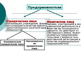 Является ли ИП юридическим лицом в РФ?