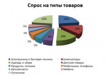 Какие товары и услуги пользуются наибольшим спросом?