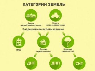 Земли поселений виды разрешенного использования